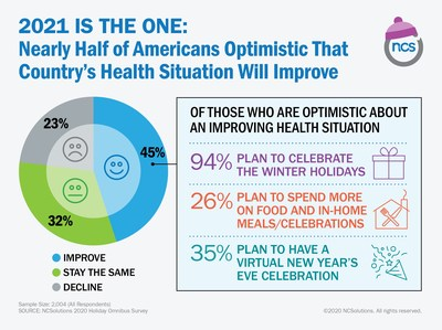 2021 Is the One: Nearly Half of Americans Optimistic that Country's Health Situation Will Improve