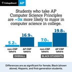 New Data: AP Computer Science Principles Course Bringing More Diverse Set Of Students Into Computer Science Pipeline