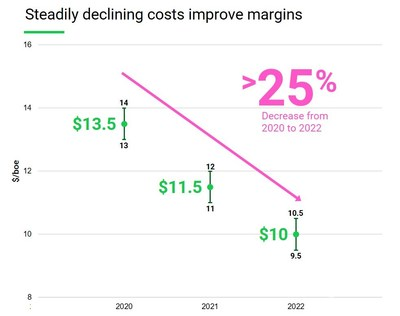 Cost Reduction Chart 2020 (CNW Group/Crew Energy Inc.)
