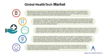 HealthTech Market will grow to US$ 456.85 Mn by 2028 at 19% CAGR