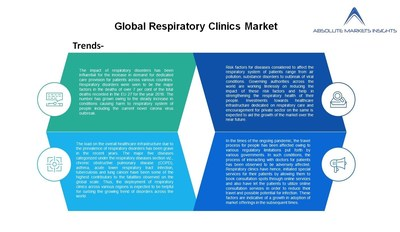 Respiratory Clinics Market will grow at a CAGR of 20.7%