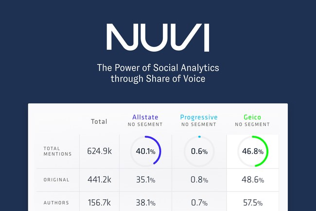 The Power of Social Analytics through Share of Voice