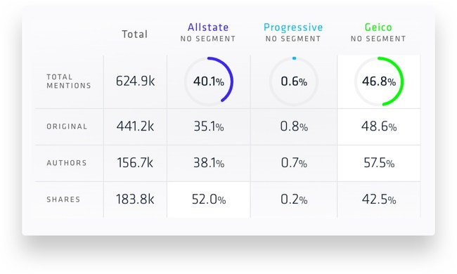 Nuvi Custom Share of Voice Widget of competitive analysis. Numerous language factors can be compared through Nuvi's Language Engine