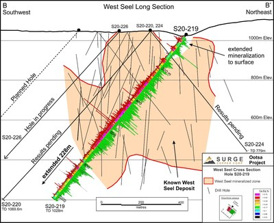 Figure 2: West Seel Long Section Showing Hole S20-219