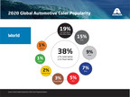 Axalta continues automotive color leadership with 68th Global Automotive Color Popularity Report