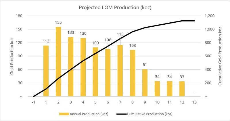 Figure 3: Projected LOM Production (koz) (CNW Group/O3 Mining Inc.)