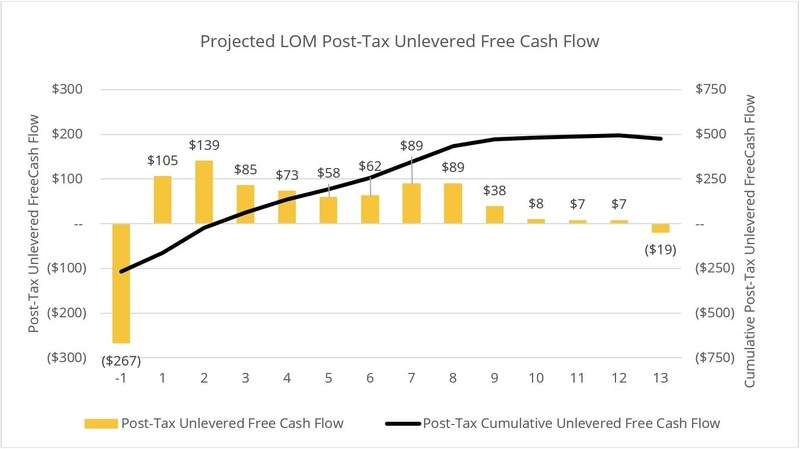 Figure 1: Projected Annual and Cumulative LOM Post-Tax Unlevered Free Cash Flow (CNW Group/O3 Mining Inc.)