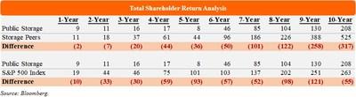 Total Shareholder Return Analysis