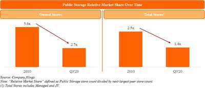 Public Storage Relative Market Share Over Time