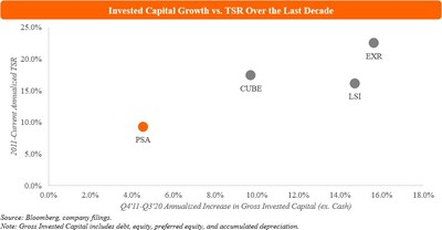 Invested Capital Growth vs. TSR Over the Last Decade