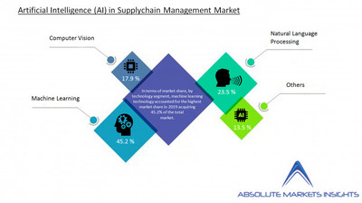 Artificial Intelligence in Supply Chain Management Market will Grow at a CAGR of 25.12% over the Forecast Period