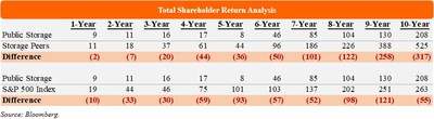 Total Shareholder Return Analysis (PRNewsfoto/Elliott Management Corp)