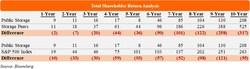 Total Shareholder Return Analysis (PRNewsfoto/Elliott Management Corp)