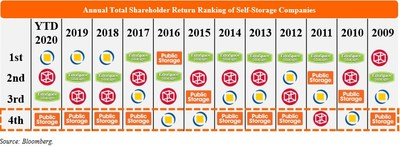 Annual Total Shareholder Return Ranking of Self-Storage Companies (PRNewsfoto/Elliott Management Corp)