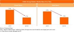 Public Storage Relative Market Share Over Time (PRNewsfoto/Elliott Management Corp)
