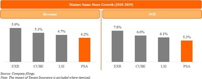 Mature Same-Store Growth (2010-2019) (PRNewsfoto/Elliott Management Corp)