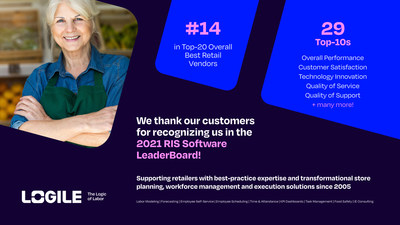 Tier one and mid-size retailers have again rated Logile a top retail technology provider as measured by the 2021 RIS News Software LeaderBoard.