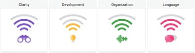 Colorful, easy-to-understand icons show students how well they are conveying their ideas in four key areas.