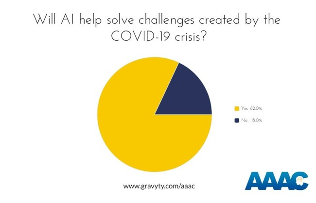 AAAC - 82% Believe AI Will Solve Fundraising Challenges Created by COVID-19 Crisis