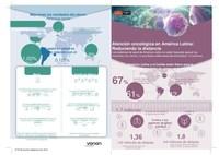 Se espera que los casos de cáncer aumenten un 67 % en América Latina para 2030