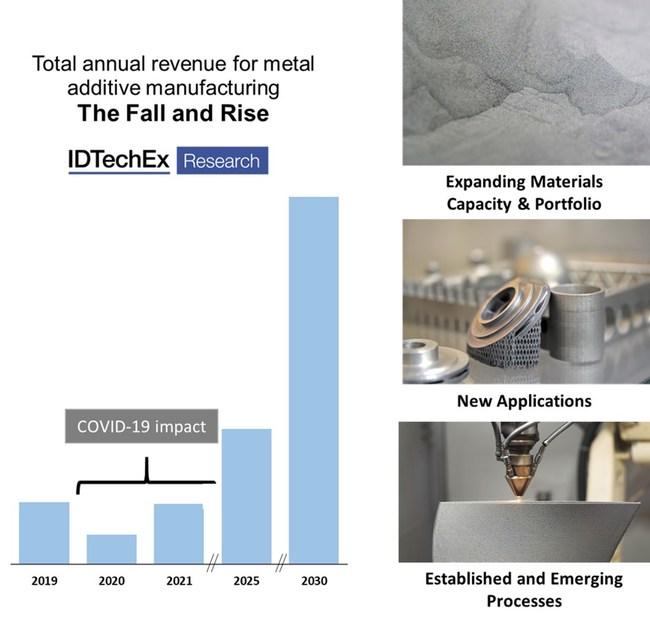 Total annual revenue for metal additive manufacturing. Source: IDTechEx (PRNewsfoto/IDTechEx)