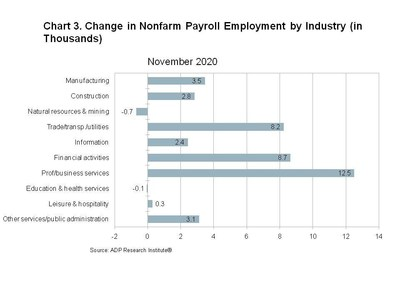 Chart 3. Change in Nonfarm Payroll Employment by Industry (in Thousands)