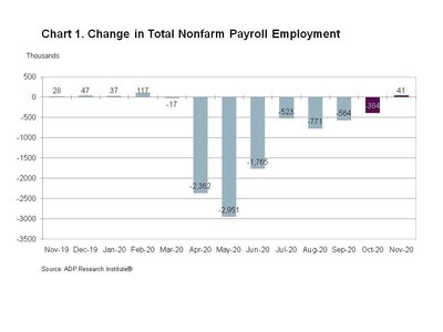 Chart 1. Change in Total Nonfarm Payroll Employment