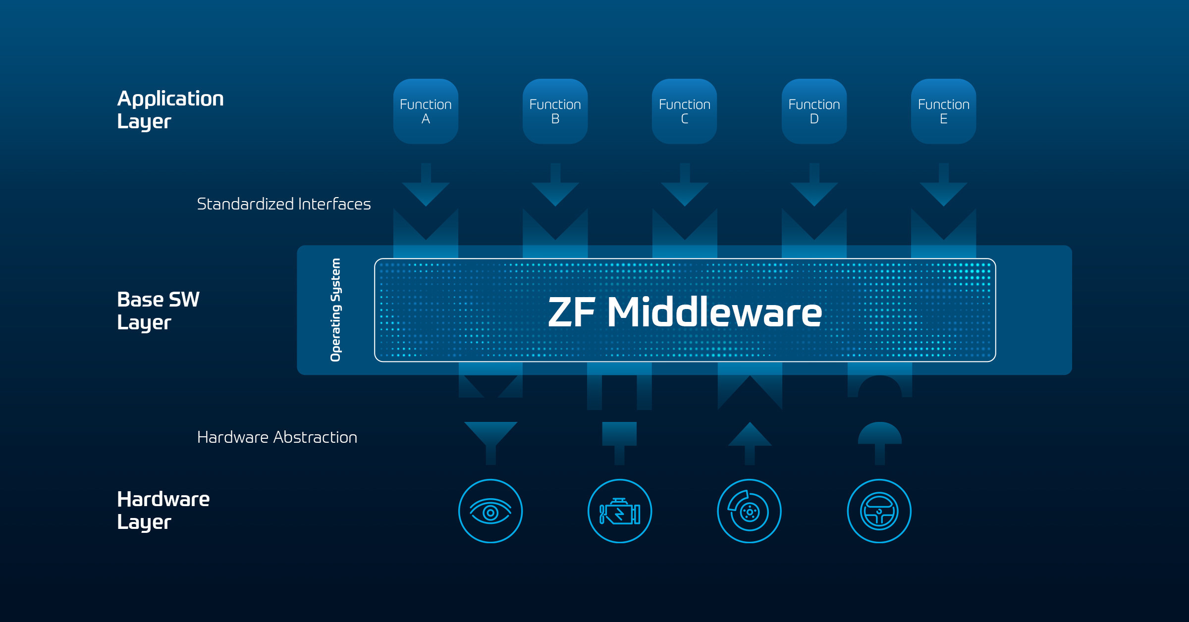 Accelerating Transformation ZF Presents Middleware and ...
