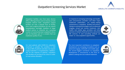 Outpatient Screening Services Market will grow to US$ 17,091.65 Mn by 2028