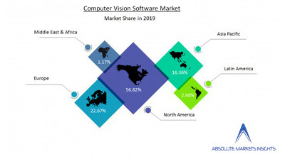 Computer Vision Software Market Growing at a CAGR of 11.14% Over the Forecast Period