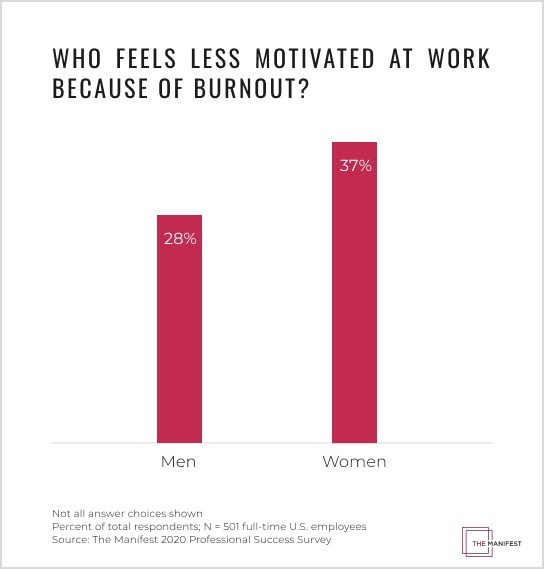 Data from The Manifest reveals that 37% of women experienced decreased motivation due to burnout compared to 28% of men.