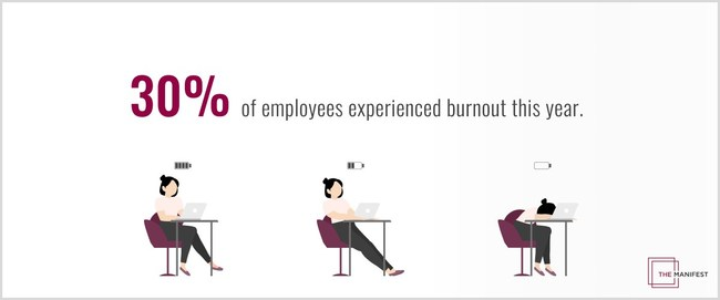 30% of employees experienced burnout this year, according to new survey from The Manifest.