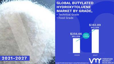 Butylated_Hydroxytoluene_Market