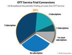 Parks Associates: Nearly 70% of OTT Trialers Ended Up Subscribing to at Least One of the Trialed Services