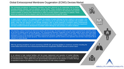 Extracorporeal Membrane Oxygenation (ECMO) Devices Market will grow to US$ 812.09 Mn by 2028