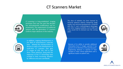 Global CT Scanner Market is expected to reach US$ 9.07 billion by 2028