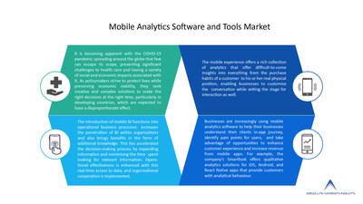 Global Mobile Analytics Software and Tools Market Growing at a CAGR of 9.49% Over the Forecast Period
