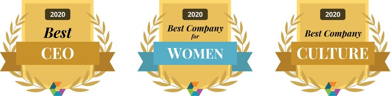 """SmartBug Media earned spots on Comparably's """"Best Company Culture,"""" """"Best CEOs,"""" and """"Best Companies for Women"""" lists in the small to mid-size companies categories in the last quarter of 2020, bringing the company's total to 16 Comparably awards earned since 2018. Most notably, SmartBug CEO Ryan Malone was ranked 10th on the """"Best CEOs"""" list, and the agency was ranked 12th on the """"Best Companies for Women"""" list. Malone is particularly proud of the company's inclusion on the """"Best Company Culture"""" list."""