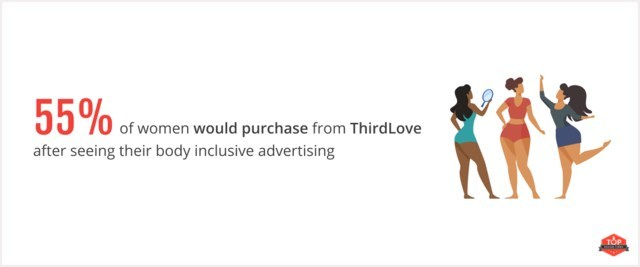 55% of women are likely to purchase from ThirdLove after seeing the diversity in their product advertisements, according to new data from Top Design Firms.