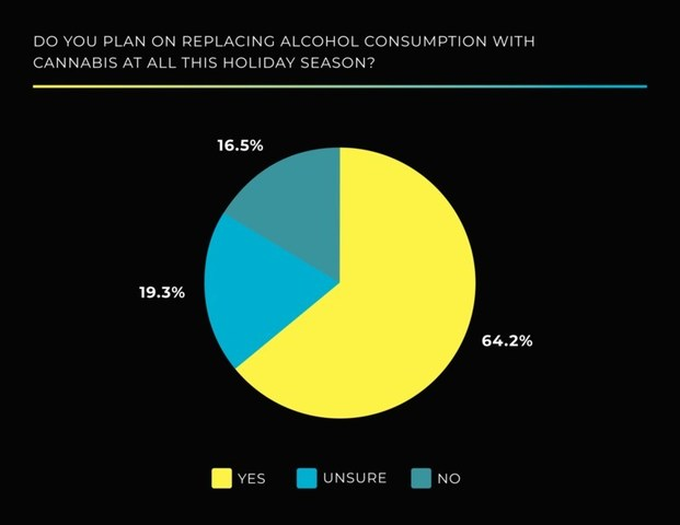 Glass House Group, one of the fastest-growing, privately-held, vertically integrated cannabis and hemp companies in the U.S., announced the findings of a new consumer poll, which revealed the majority of respondents plan to replace alcohol consumption with cannabis during the holidays.