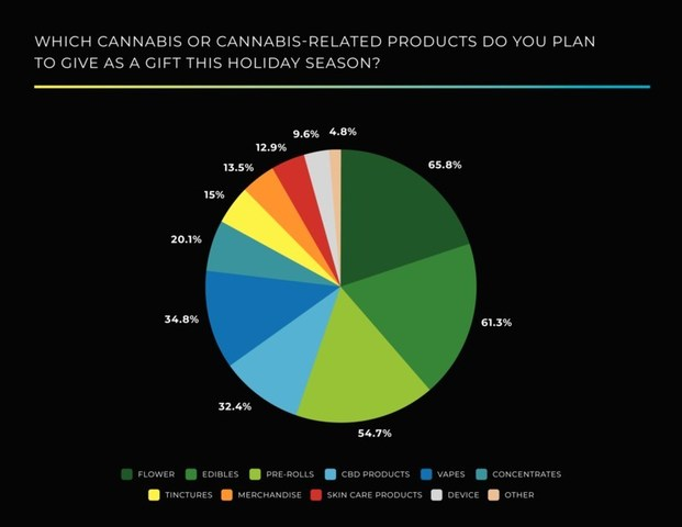 Glass House Group, one of the fastest-growing, privately-held, vertically integrated cannabis and hemp companies in the U.S., announced the findings of a new poll which showed the majority of respondents (52.6%) plan to give cannabis or cannabis-related products as gifts during the 2020 holiday season.