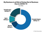 Parks Associates: 29% of SMBs Report Their Company Is at Risk of Going Out of Business Due to COVID-19