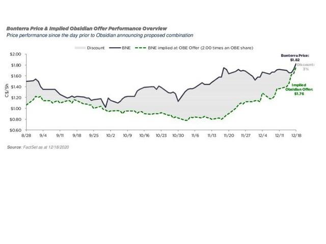 Bonterra Price & Implied Obsidian Offer Performance Overview (CNW Group/Obsidian Energy Ltd.)
