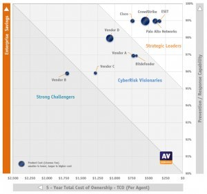 AV-Comparatives' EPR CyberRisk Quadrant™ shows at a glance the Strategic Leaders, CyberRisk Visionaries and Strong Challengers in the field of endpoint prevention and response