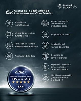 Saudi Arabian Airlines (Saudia) recibe el reconocimiento de cinco estrellas de APEX