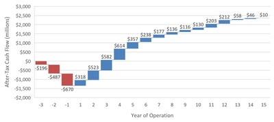Figure 2:  Undiscounted After-Tax Cash Flow for Case B (CNW Group/Midas Gold Corp.)