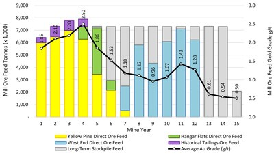 Figure 1:  Mill Feed and Gold Head Grade by Deposit and Year (CNW Group/Midas Gold Corp.)