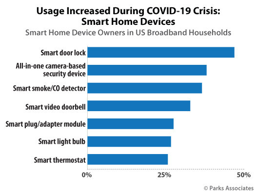 Parks Associates: Usage Increased during COVID-19 Crisis: Smart Home Devices