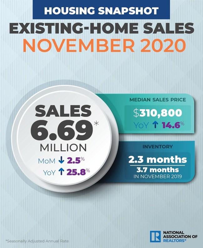 NAR Existing Home Sales - November 2020