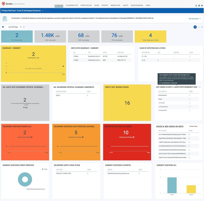 Qualys Unified Dashboard showing FireEye Red Team Tools & Solorigate/SUNBURST risk